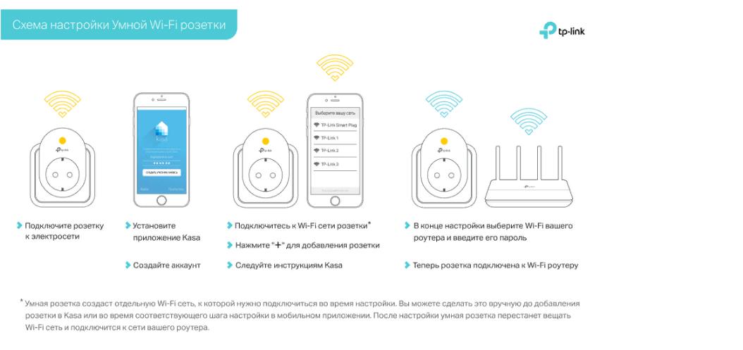 Универсальная схема настройки умных Wi-Fi розеток